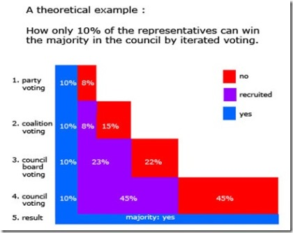 iterated-voting